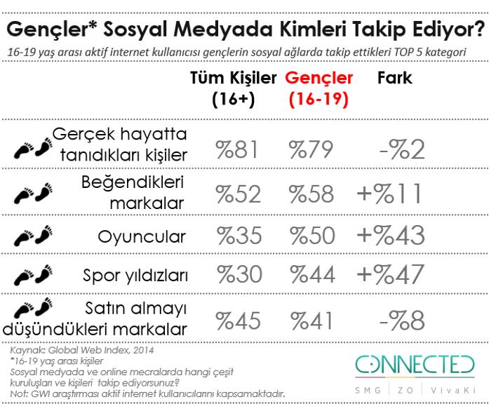gencler