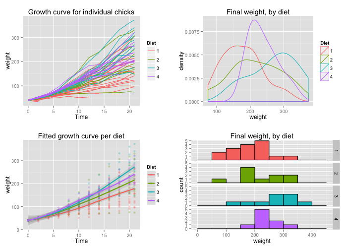 "A random ggplot2 example from ""Cookbook for R"" (http://www.cookbook-r.com/Graphs/Multiple_graphs_on_one_page_(ggplot2)/)"
