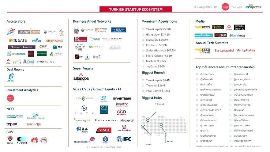 hackpad.com_yTAjuJr5gIs_p.31885_1438627617701_6-Turkish-startup-landscape
